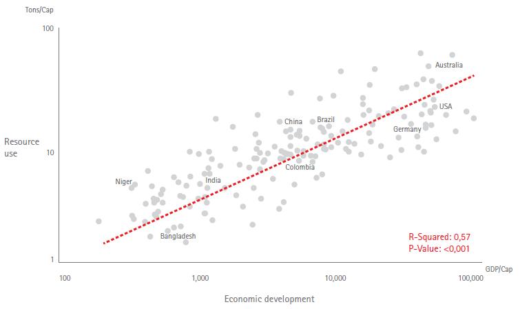 Rapporto risorse - PIL
