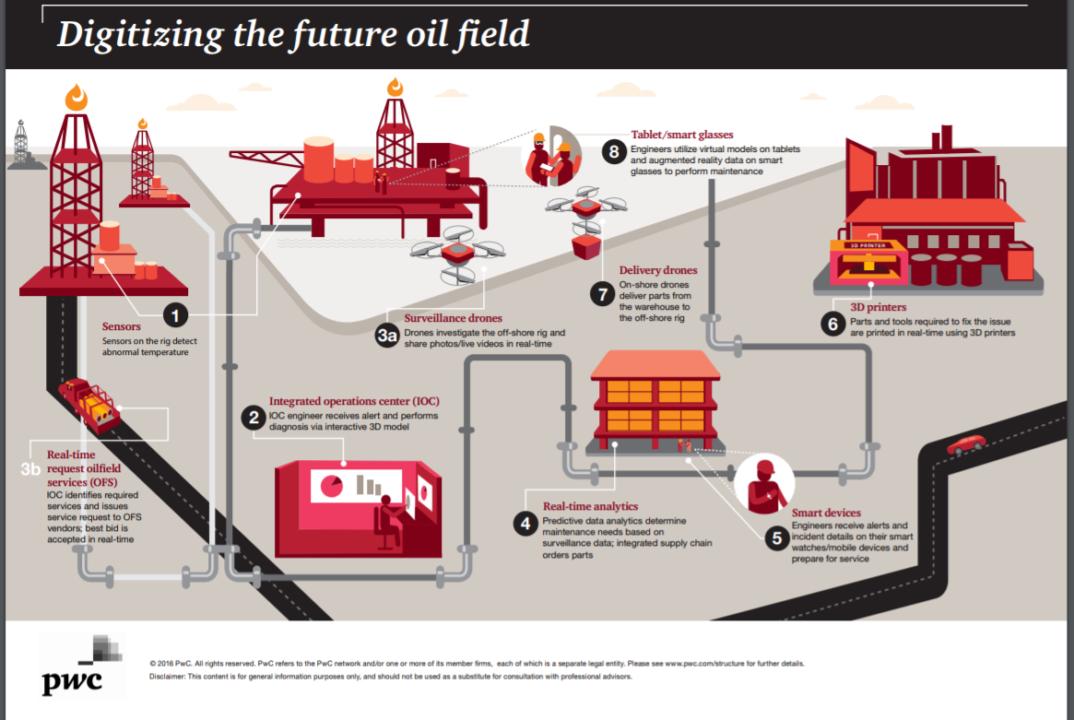 PWC - OIL & GAS
