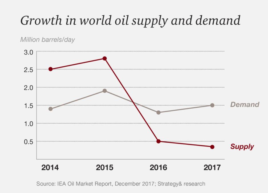Andamento mercato oil & gas