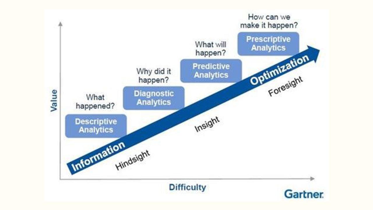 grafico che illustra lo studio Gartner sulla manutenzione predittiva