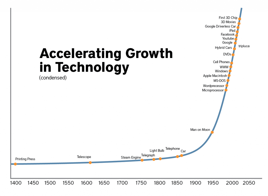 Evoluzione e progresso tecnologico • Filippo Scorza