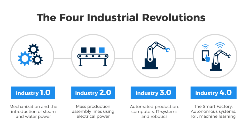 Industry 4.0 and how smart sensors make the difference