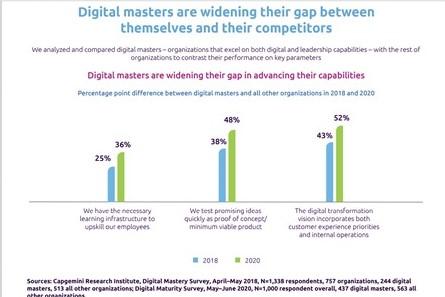 digitalizzazione aziende