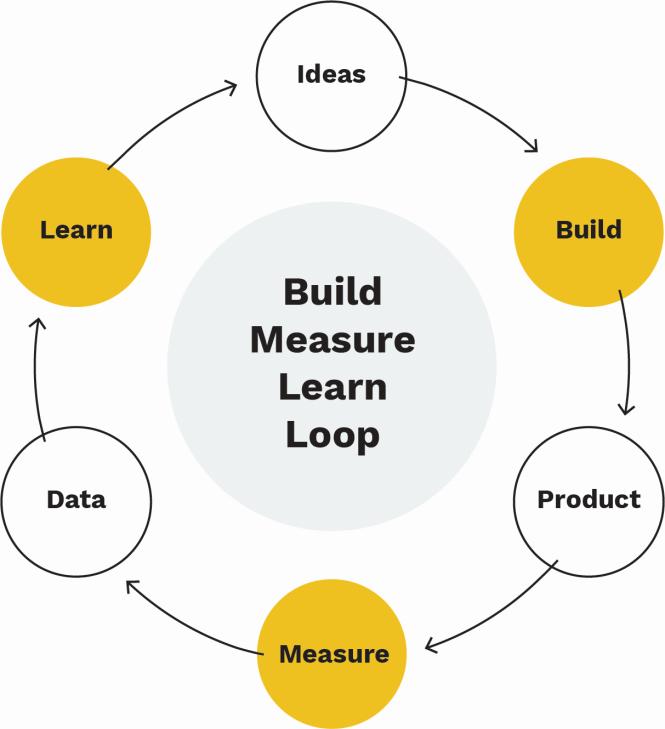Build Measure Learn loop (Ries, 2011)