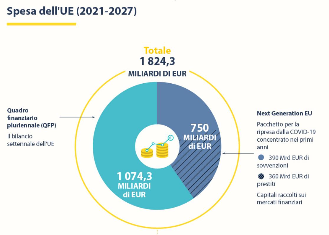 spesa EU, Next Generation UE e Recovery Fund