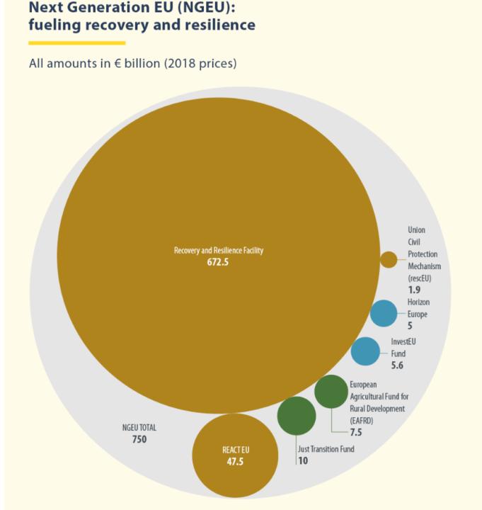 recovery fund e next generation EU