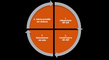 igura 1 – Le dimensioni che caratterizzano il DDPSS (Fonte ASAP SMF)
