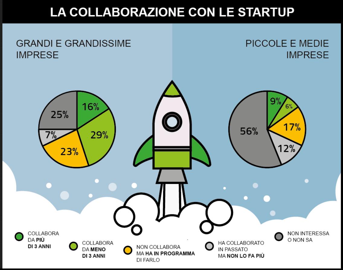 open innovation - startup e imprese