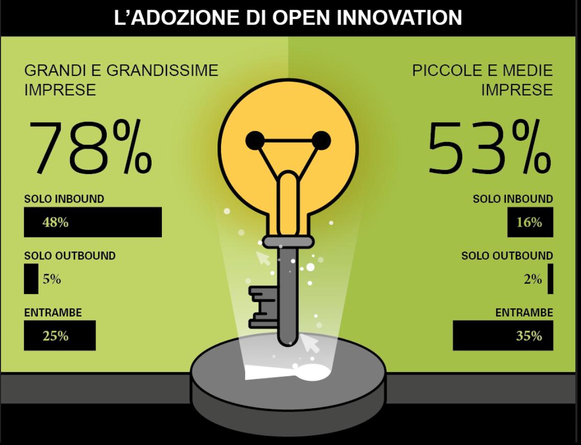 open innovation - italia 2020 - Polimi